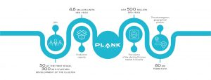 Plank Electrotechnic infographics